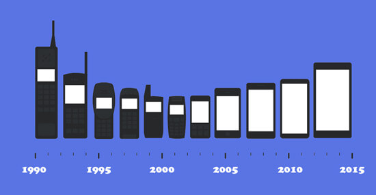 Evolution of Phones as a result of increased knowledge and evolving technology