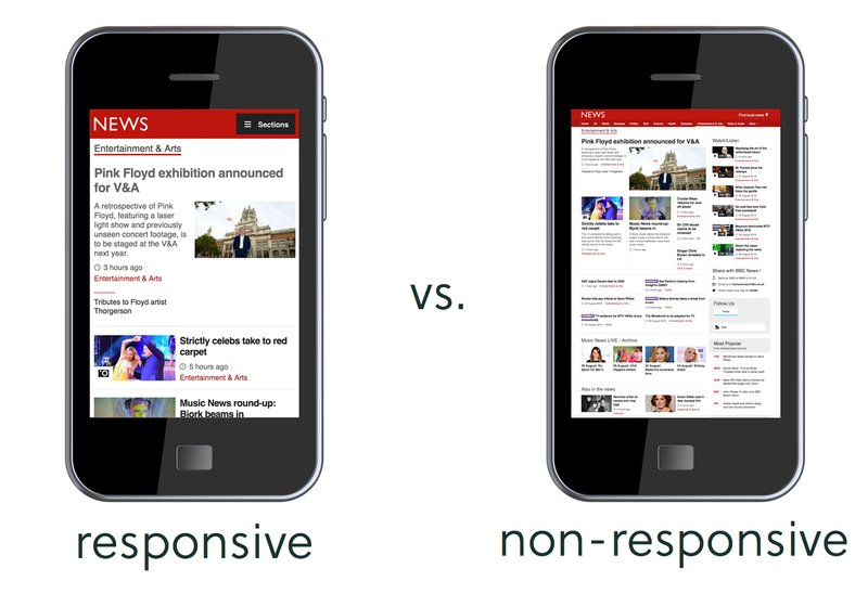 Website, Responsive, Non-Responsive