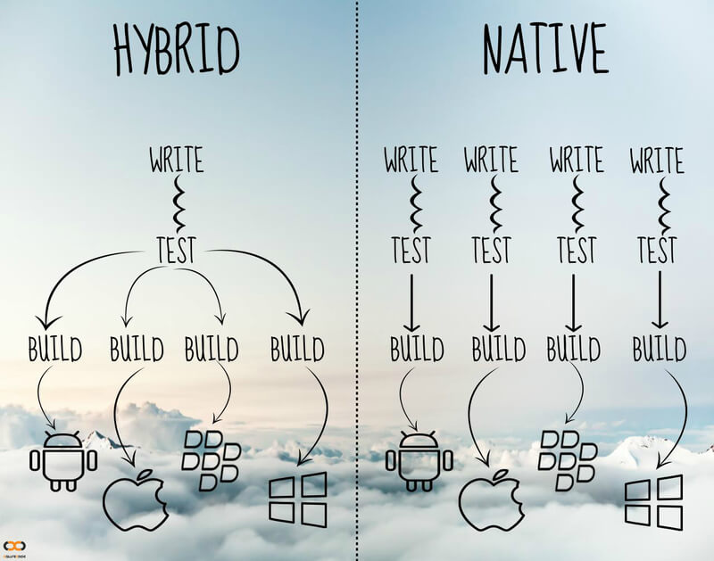 Hybrid Apps, Native Apps, Chart